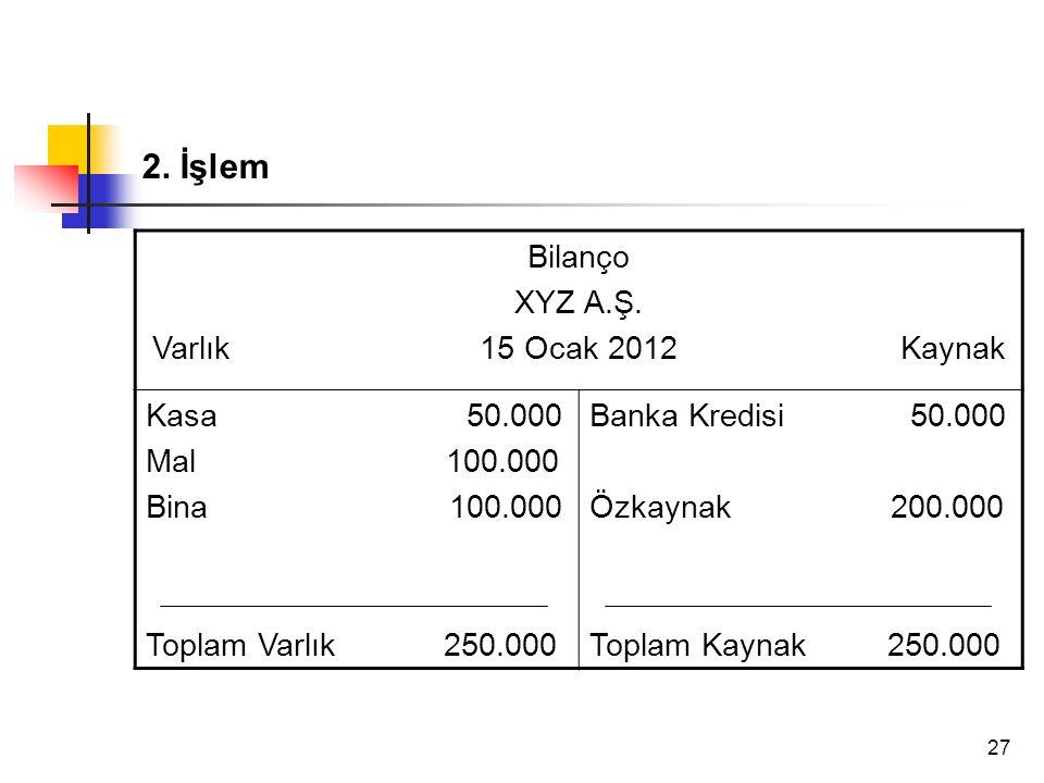 27 2. İşlem Bilanço XYZ A.Ş. Varlık 15 Ocak 2012 Kaynak Kasa 50.000 Mal 100.000 Bina 100.000 Toplam Varlık 250.000 Banka Kredisi 50.000 Özkaynak 200.0
