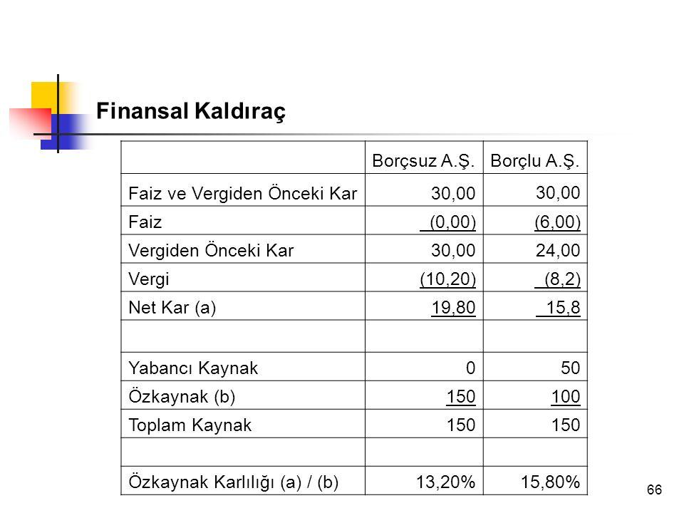 66 Finansal Kaldıraç Borçsuz A.Ş.Borçlu A.Ş. Faiz ve Vergiden Önceki Kar30,00 Faiz (0,00)(6,00) Vergiden Önceki Kar30,0024,00 Vergi(10,20) (8,2) Net K