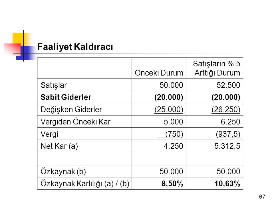 67 Faaliyet Kaldıracı Önceki Durum Satışların % 5 Arttığı Durum Satışlar50.00052.500 Sabit Giderler(20.000) Değişken Giderler(25.000)(26.250) Vergiden Önceki Kar5.0006.250 Vergi (750)(937,5) Net Kar (a)4.2505.312,5 Özkaynak (b)50.000 Özkaynak Karlılığı (a) / (b)8,50%10,63%