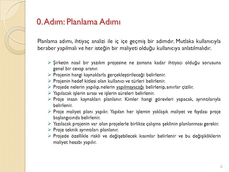 0. Adım: Planlama Adımı Planlama adımı, ihtiyaç analizi ile iç içe geçmiş bir adımdır. Mutlaka kullanıcıyla beraber yapılmalı ve her iste ğ in bir mal