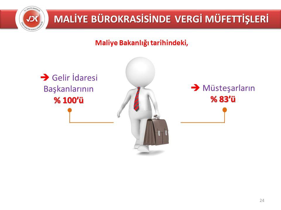 MALİYE BÜROKRASİSİNDE VERGİ MÜFETTİŞLERİ  Gelir İdaresi Başkanlarının % 100'ü  Müsteşarların % 83'ü Maliye Bakanlığı tarihindeki, 24