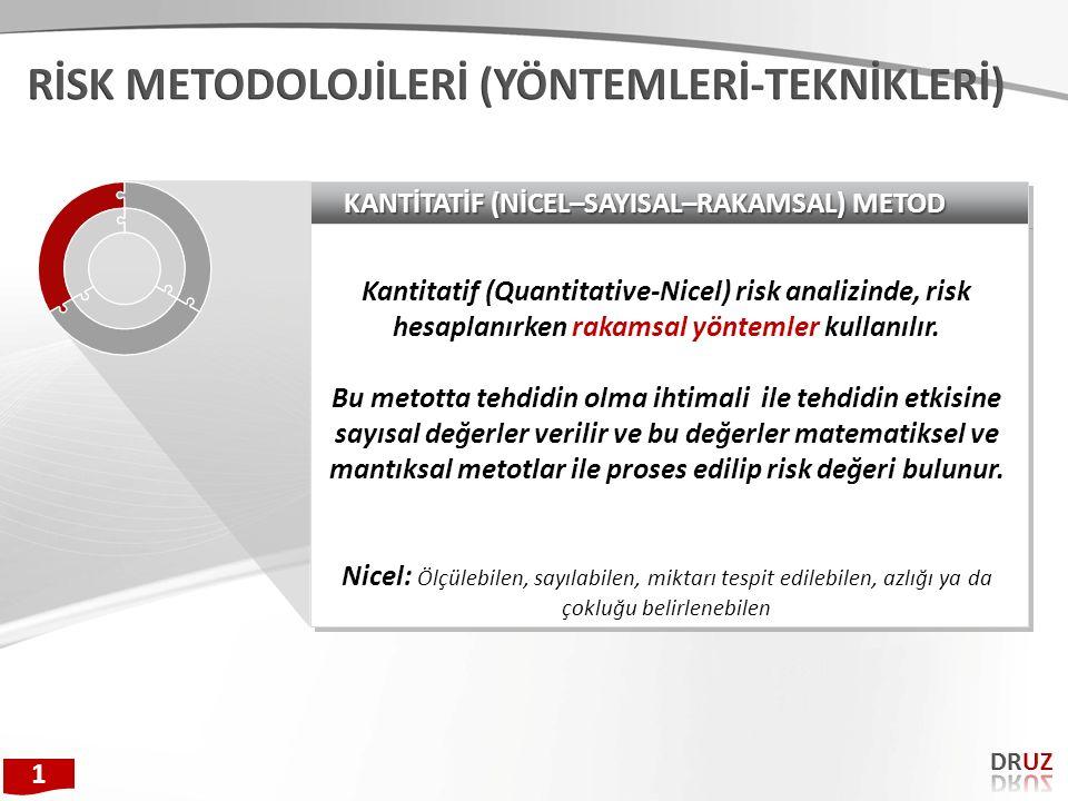 KANTİTATİF (NİCEL–SAYISAL–RAKAMSAL) METOD Kantitatif (Quantitative-Nicel) risk analizinde, risk hesaplanırken rakamsal yöntemler kullanılır. Bu metott