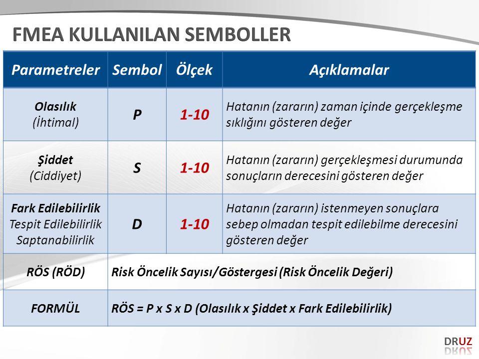 ParametrelerSembolÖlçekAçıklamalar Olasılık (İhtimal) P1-10 Hatanın (zararın) zaman içinde gerçekleşme sıklığını gösteren değer Şiddet (Ciddiyet) S1-1