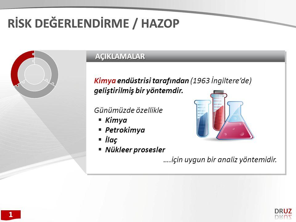AÇIKLAMALARAÇIKLAMALAR Kimya endüstrisi tarafından (1963 İngiltere'de) geliştirilmiş bir yöntemdir. Günümüzde özellikle  Kimya  Petrokimya  İlaç 