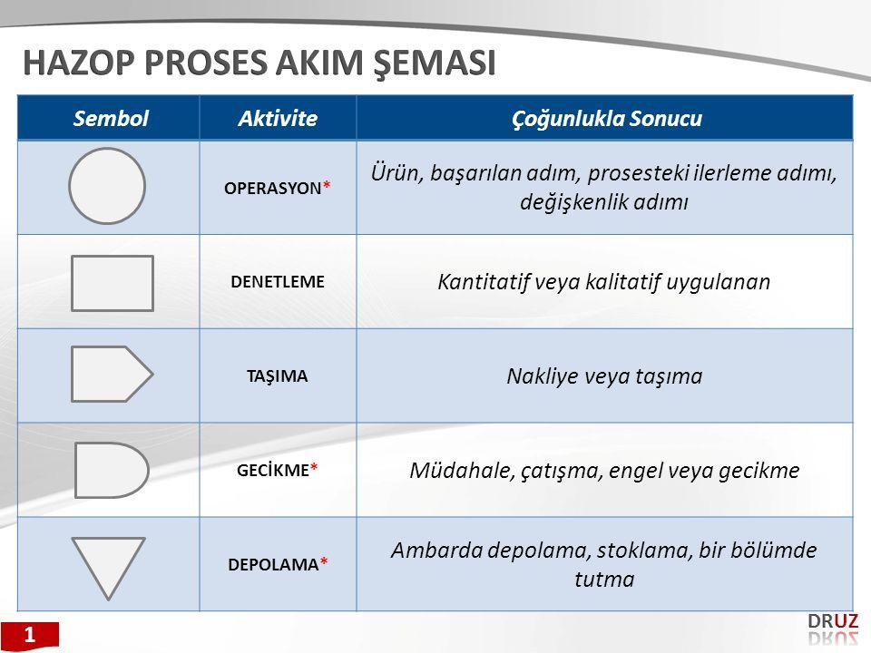 SembolAktivite Çoğunlukla Sonucu OPERASYON* Ürün, başarılan adım, prosesteki ilerleme adımı, değişkenlik adımı DENETLEME Kantitatif veya kalitatif uyg
