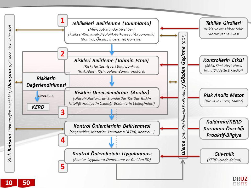 Risklerin Değerlendirilmesi Risk İletişimi (Tüm taraflarla-sağlıklı) / Danışma (Çalışana Risk-Önlemler) Tehlikeleri Belirlenme (Tanımlama) (Mevzuat-St