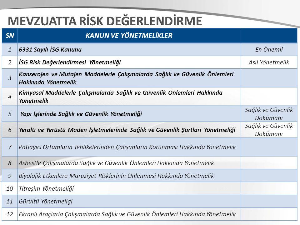 SNKANUN VE YÖNETMELİKLER 13Elle Taşıma İşleri Yönetmeliği 14İş Ekipmanlarının Kullanımında Sağlık ve Güvenlik Şartları Yönetmeliği 15Sondajla Maden Çıkarılan İşletmelerde Sağlık Ve Güvenlik Şartları Yönetmeliği 16Büyük Endüstriyel Kazaların Kontrolü Hakkında Yönetmelik 17 Gebe veya Emziren Kadınların Çalıştırılma Şartlarıyla Emzirme Odaları ve Çocuk Bakım Yurtlarına Dair Yönetmelik 18Radyasyon Güvenliği Yönetmeliği 19Güvenlik ve Sağlık İşaretleri Yönetmeliği 20 İşyeri Bina ve Eklentilerinde Alınacak Sağlık Ve Güvenlik Önlemlerine İlişkin Yönetmelik 21Kişisel Koruyucu Donanımların İşyerlerinde Kullanılması Hakkında Yönetmelik 22İşyeri Hekimlerinin Görev, Yetki, Sorumluluk ve Eğitimleri Hakkında Yönetmelik 23İş Sağlığı Hizmetlerine İlişkin 161 Numaralı ILO (Uluslararası Çalışma Örgütü) Sözleşmesi 24Kalite Yönetim Sistemleri (9001, 14001, 18001) 10