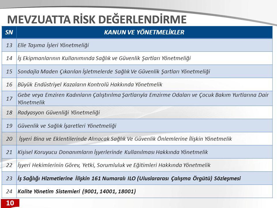 RİSK DEĞERLENDİRMESİ Tehlikelerden kaynaklanan riskin büyüklüğünü tahmin etmek ve mevcut kontrollerin yeterliliğini dikkate alarak riskin kabul edilebilir olup olmadığına karar vermek için kullanılan bir süreçtir.