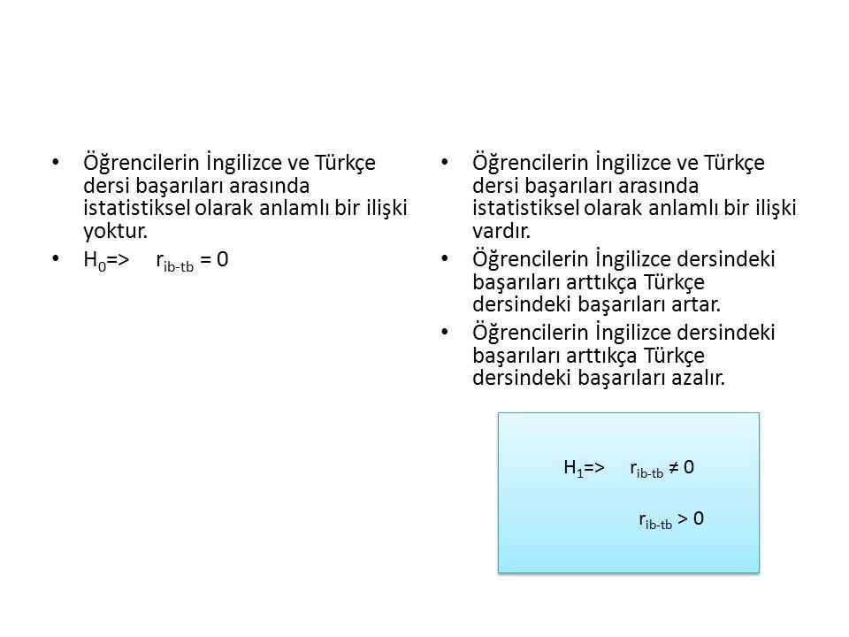 Öğrencilerin İngilizce ve Türkçe dersi başarıları arasında istatistiksel olarak anlamlı bir ilişki yoktur. H 0 => r ib-tb = 0 Öğrencilerin İngilizce v