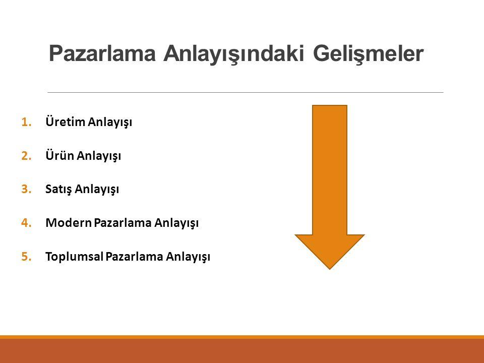 Pazarlama Anlayışındaki Gelişmeler 1.Üretim Anlayışı 2.Ürün Anlayışı 3.Satış Anlayışı 4.Modern Pazarlama Anlayışı 5.Toplumsal Pazarlama Anlayışı