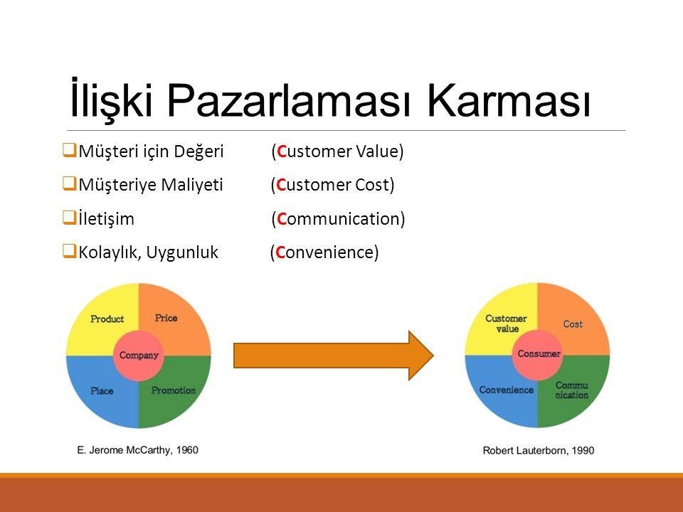 İlişki Pazarlaması Karması  Müşteri için Değeri (Customer Value)  Müşteriye Maliyeti (Customer Cost)  İletişim (Communication)  Kolaylık, Uygunluk