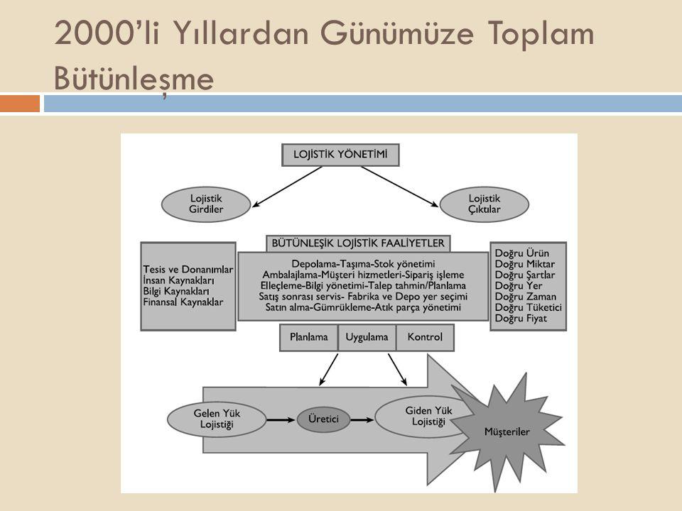 2000'li Yıllardan Günümüze Toplam Bütünleşme