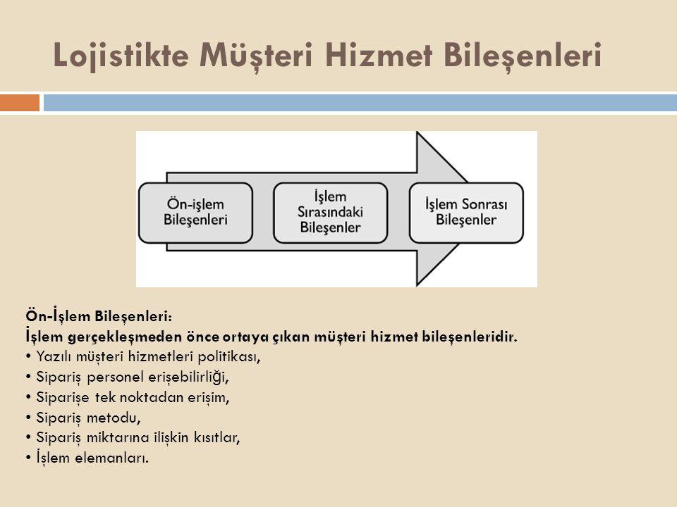 Lojistikte Müşteri Hizmet Bileşenleri Ön- İ şlem Bileşenleri: İ şlem gerçekleşmeden önce ortaya çıkan müşteri hizmet bileşenleridir. Yazılı müşteri hi