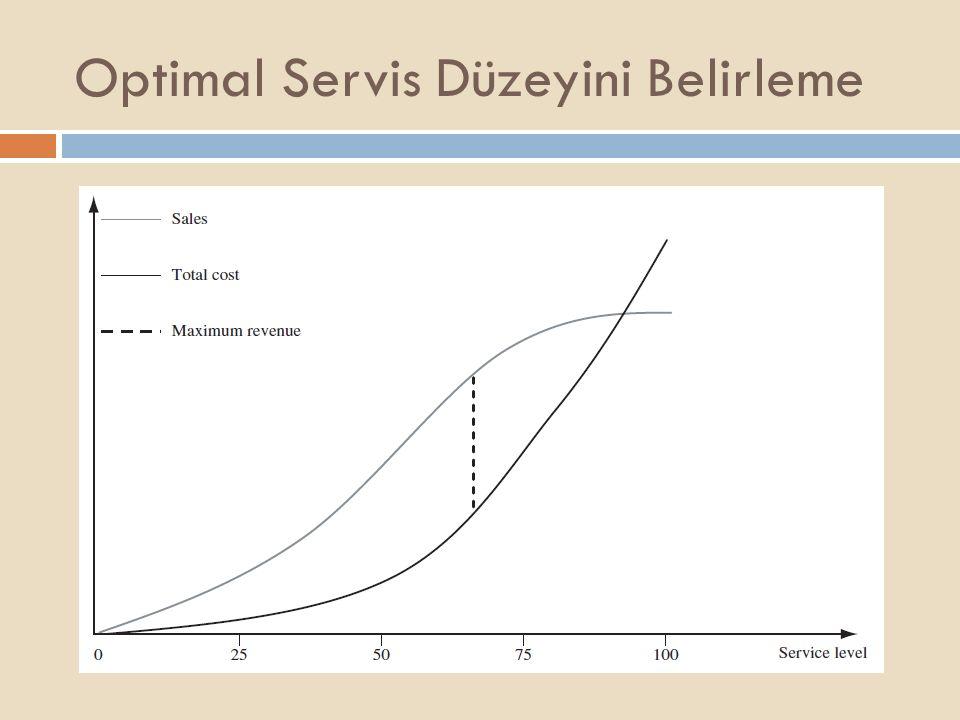 Optimal Servis Düzeyini Belirleme