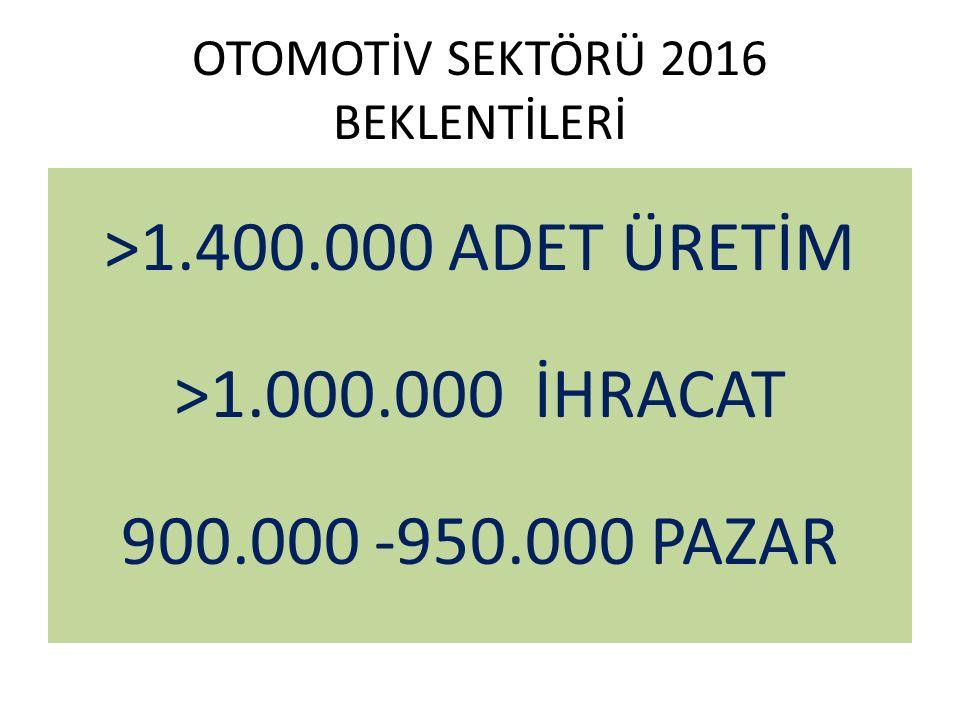 OTOMOTİV SEKTÖRÜ 2016 BEKLENTİLERİ >1.400.000 ADET ÜRETİM >1.000.000 İHRACAT 900.000 -950.000 PAZAR