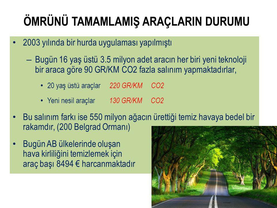 2003 yılında bir hurda uygulaması yapılmıştı – Bugün 16 yaş üstü 3.5 milyon adet aracın her biri yeni teknoloji bir araca göre 90 GR/KM CO2 fazla salınım yapmaktadırlar, 20 yaş üstü araçlar 220 GR/KM CO2 Yeni nesil araçlar 130 GR/KM CO2 Bu salınım farkı ise 550 milyon ağacın ürettiği temiz havaya bedel bir rakamdır, (200 Belgrad Ormanı) Bugün AB ülkelerinde oluşan hava kirliliğini temizlemek için araç başı 8494 € harcanmaktadır ÖMRÜNÜ TAMAMLAMIŞ ARAÇLARIN DURUMU