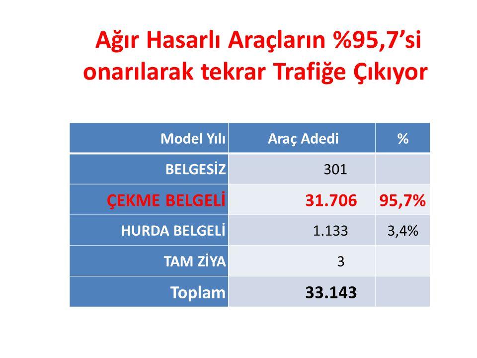 Ağır Hasarlı Araçların %95,7'si onarılarak tekrar Trafiğe Çıkıyor Model Yılı Araç Adedi% BELGESİZ 301 ÇEKME BELGELİ 31.70695,7% HURDA BELGELİ 1.1333,4% TAM ZİYA 3 Toplam 33.143
