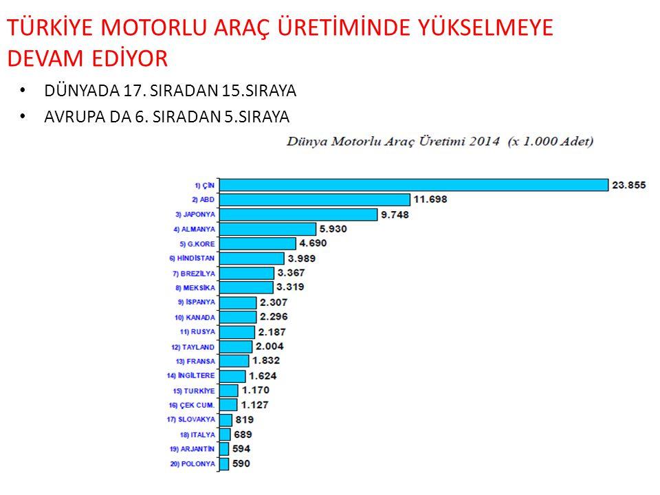 TÜRKİYE MOTORLU ARAÇ ÜRETİMİNDE YÜKSELMEYE DEVAM EDİYOR DÜNYADA 17.