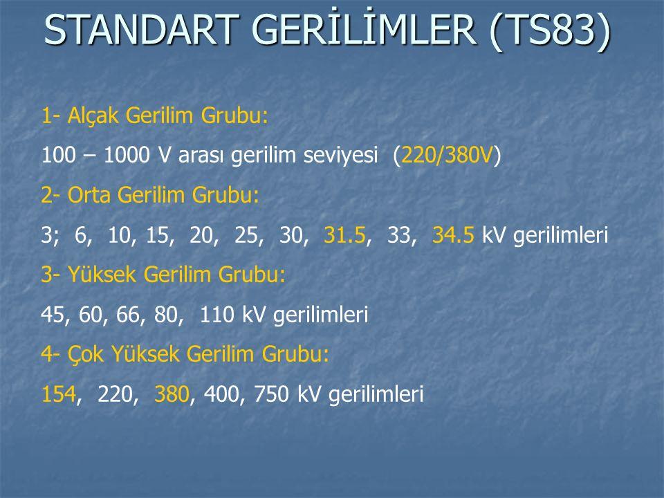 STANDART GERİLİMLER (TS83) 1- Alçak Gerilim Grubu: 100 – 1000 V arası gerilim seviyesi (220/380V) 2- Orta Gerilim Grubu: 3; 6, 10, 15, 20, 25, 30, 31.