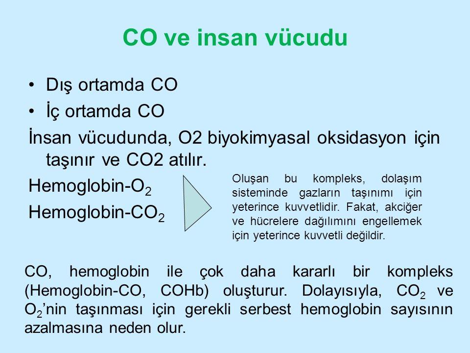 CO ve insan vücudu Dış ortamda CO İç ortamda CO İnsan vücudunda, O2 biyokimyasal oksidasyon için taşınır ve CO2 atılır. Hemoglobin-O 2 Hemoglobin-CO 2