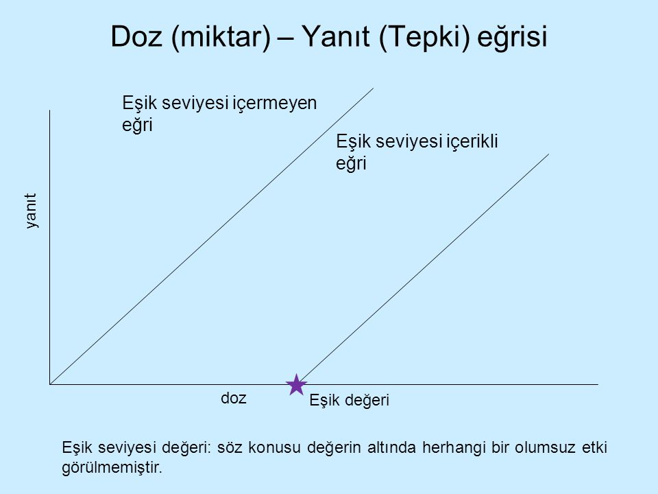 Doz (miktar) – Yanıt (Tepki) eğrisi Eşik seviyesi içermeyen eğri yanıt doz Eşik seviyesi içerikli eğri Eşik seviyesi değeri: söz konusu değerin altınd
