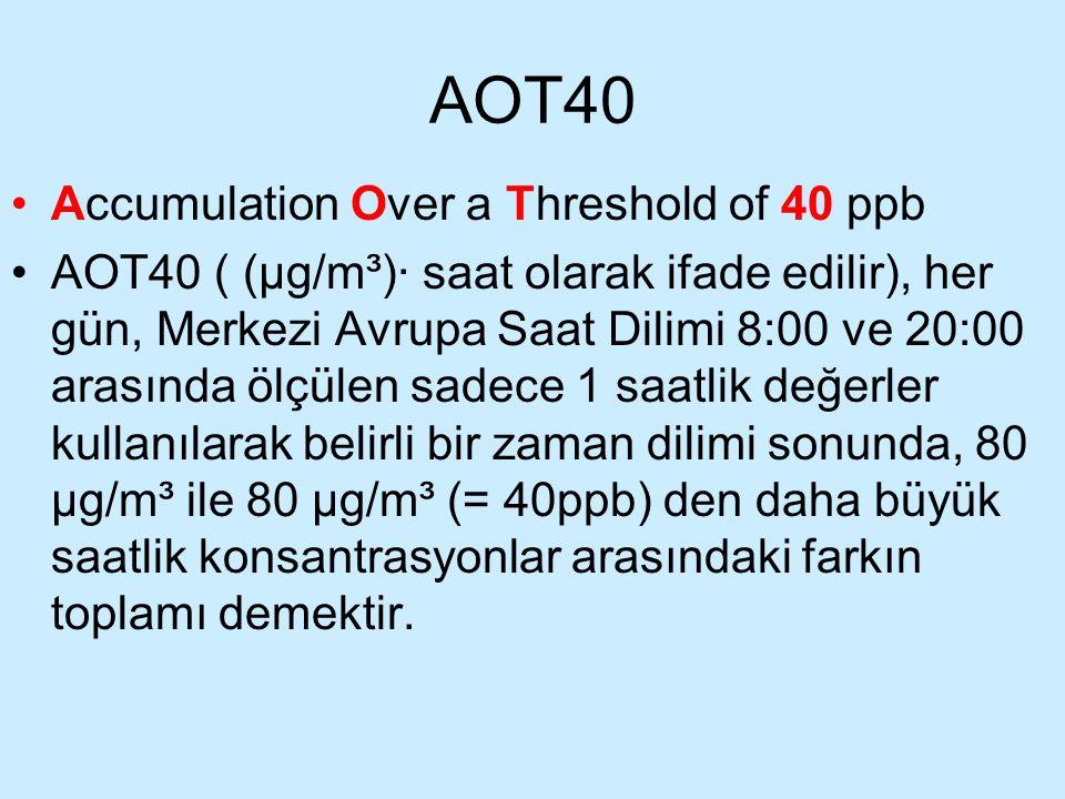 AOT40 Accumulation Over a Threshold of 40 ppb AOT40 ( (µg/m³)· saat olarak ifade edilir), her gün, Merkezi Avrupa Saat Dilimi 8:00 ve 20:00 arasında ö