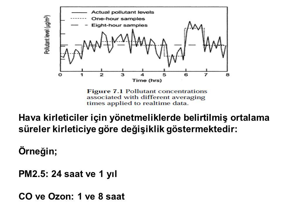 Hava kirleticiler için yönetmeliklerde belirtilmiş ortalama süreler kirleticiye göre değişiklik göstermektedir: Örneğin; PM2.5: 24 saat ve 1 yıl CO ve Ozon: 1 ve 8 saat