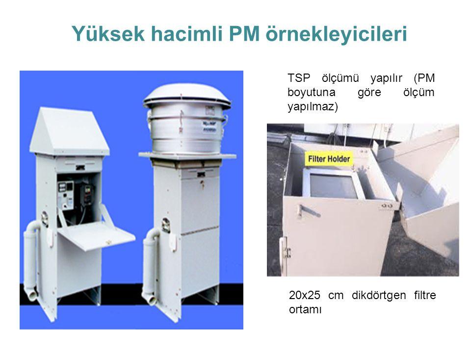 Yüksek hacimli PM örnekleyicileri TSP ölçümü yapılır (PM boyutuna göre ölçüm yapılmaz) 20x25 cm dikdörtgen filtre ortamı