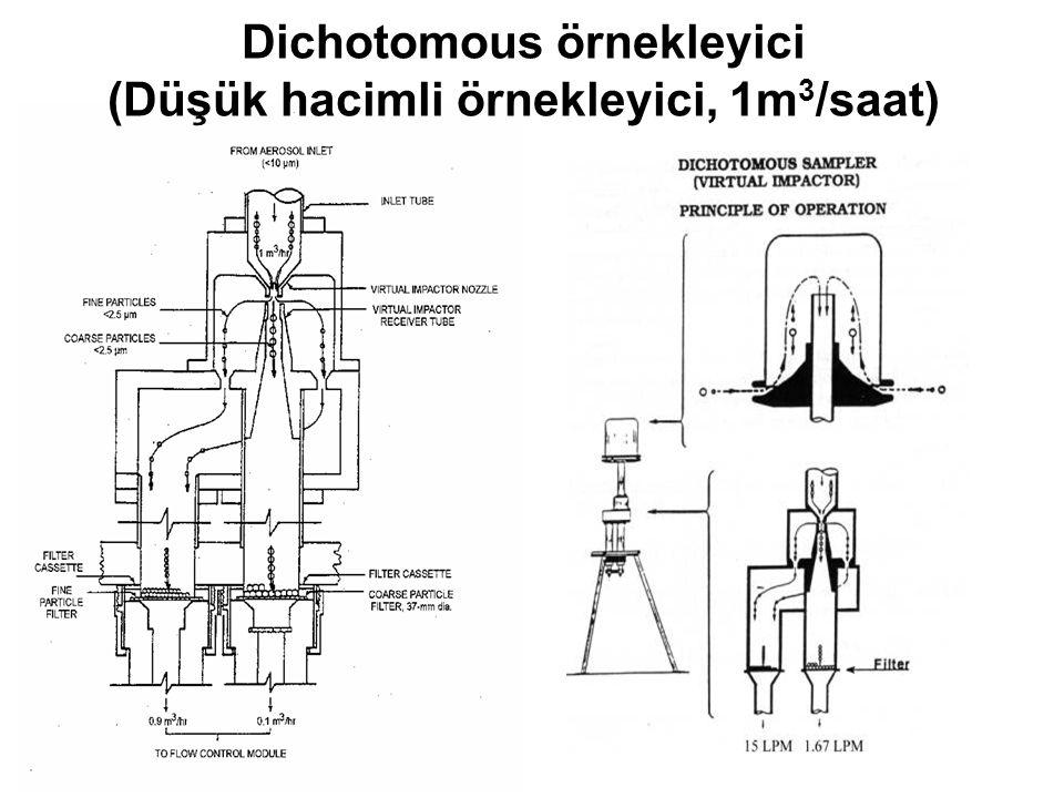 Dichotomous örnekleyici (Düşük hacimli örnekleyici, 1m 3 /saat)