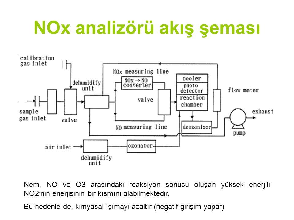 NOx analizörü akış şeması Nem, NO ve O3 arasındaki reaksiyon sonucu oluşan yüksek enerjili NO2'nin enerjisinin bir kısmını alabilmektedir.