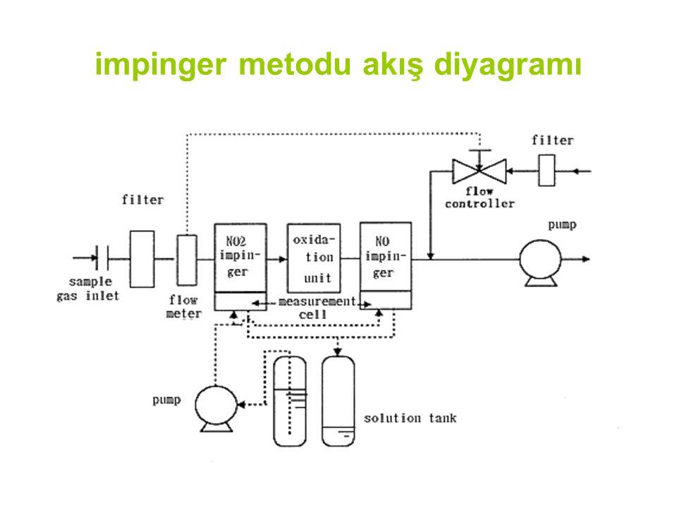 impinger metodu akış diyagramı