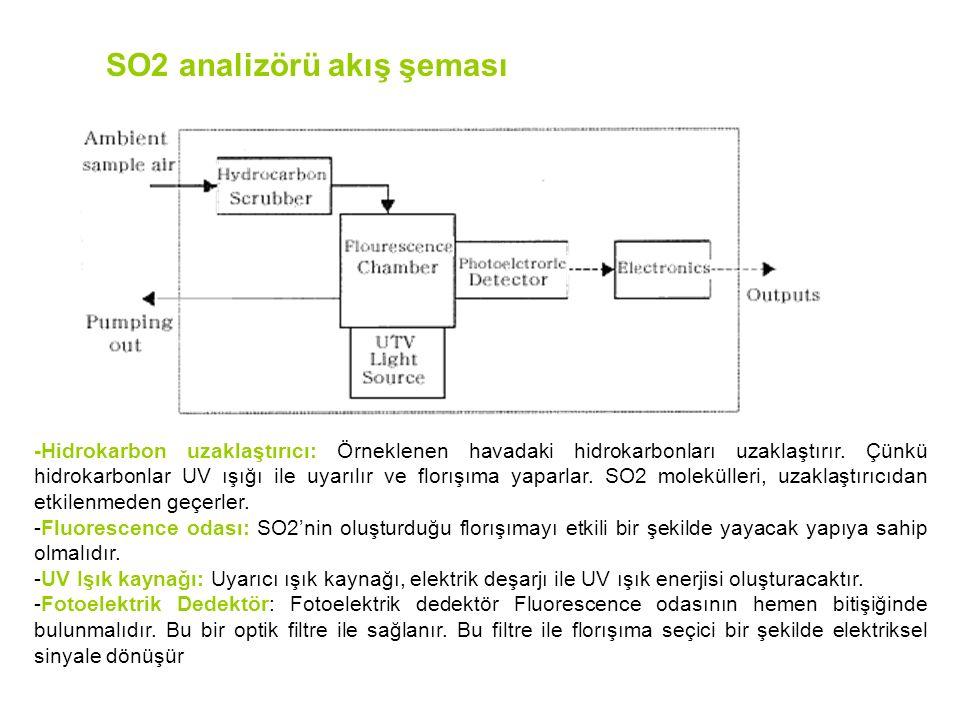 -Hidrokarbon uzaklaştırıcı: Örneklenen havadaki hidrokarbonları uzaklaştırır.