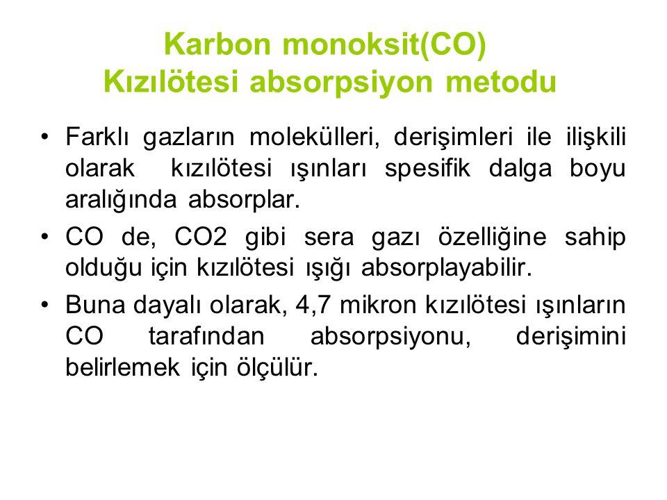 Karbon monoksit(CO) Kızılötesi absorpsiyon metodu Farklı gazların molekülleri, derişimleri ile ilişkili olarak kızılötesi ışınları spesifik dalga boyu aralığında absorplar.