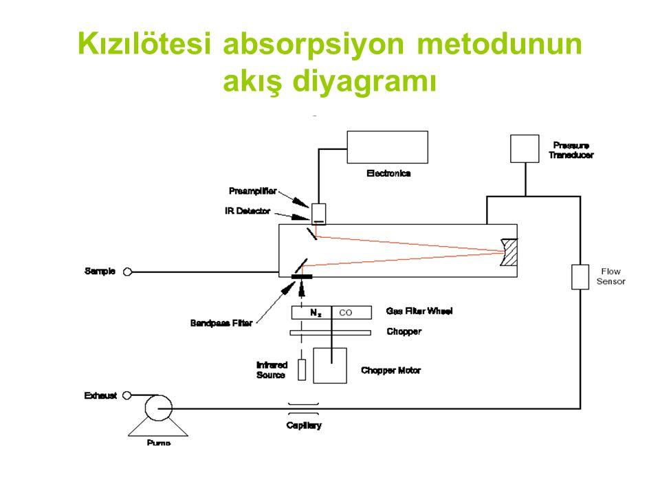Kızılötesi absorpsiyon metodunun akış diyagramı