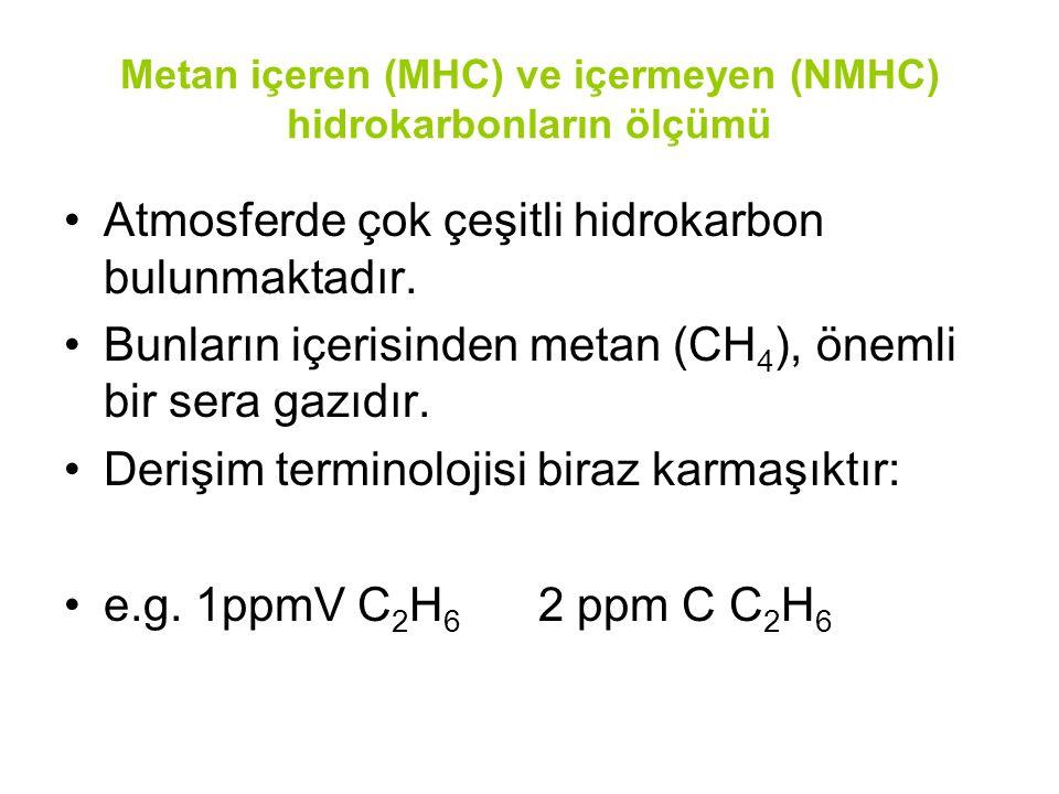 Metan içeren (MHC) ve içermeyen (NMHC) hidrokarbonların ölçümü Atmosferde çok çeşitli hidrokarbon bulunmaktadır.
