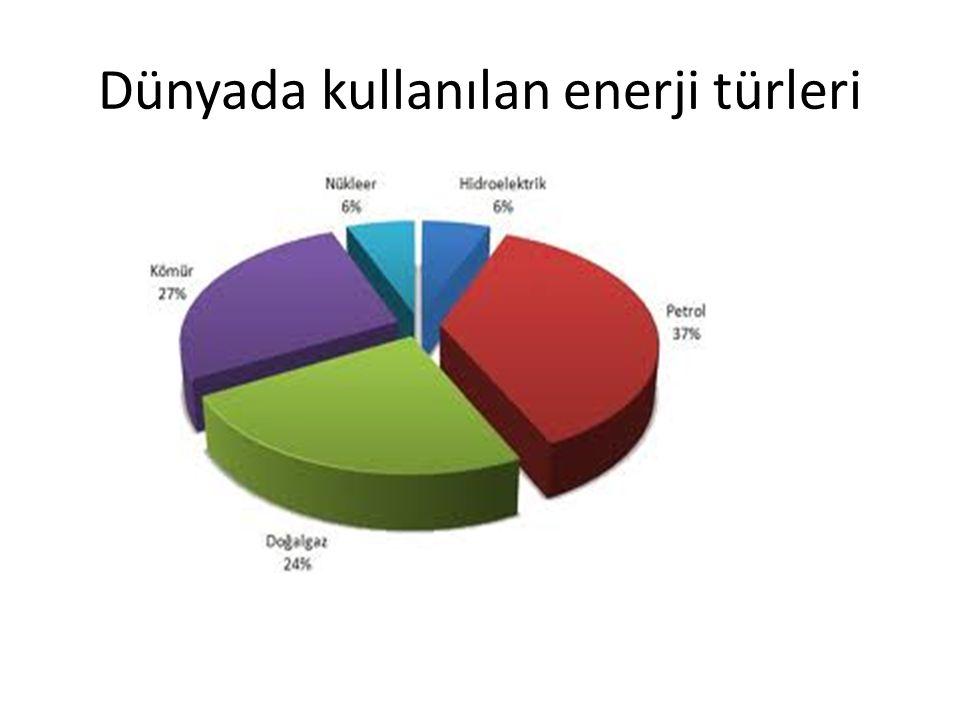 Dünyada kullanılan enerji türleri