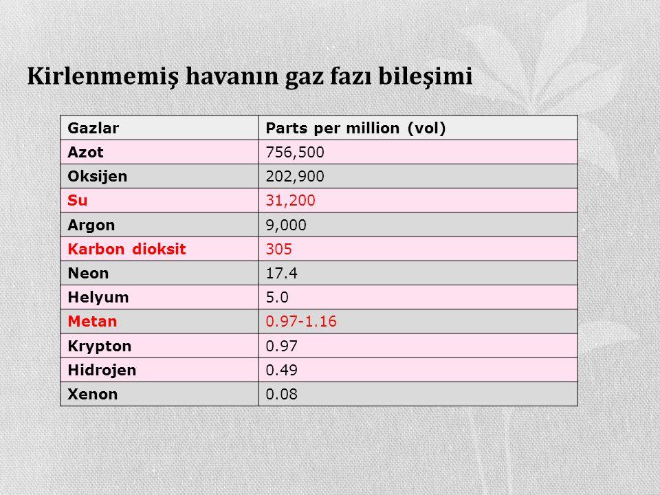 Kirlenmemiş havanın gaz fazı bileşimi GazlarParts per million (vol) Azot756,500 Oksijen202,900 Su31,200 Argon9,000 Karbon dioksit305 Neon17.4 Helyum5.