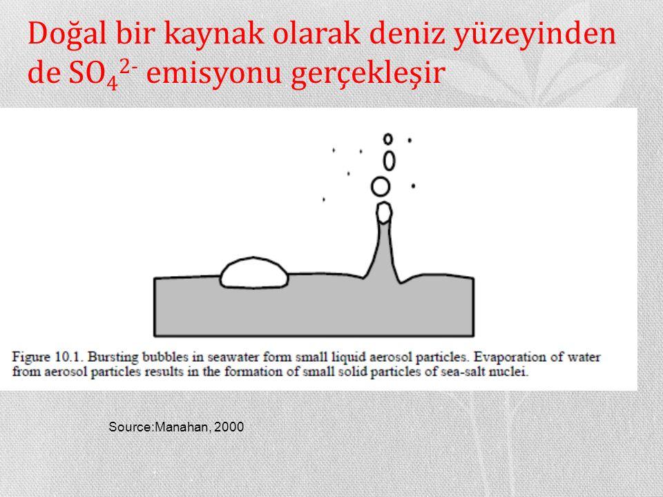 Doğal bir kaynak olarak deniz yüzeyinden de SO 4 2- emisyonu gerçekleşir Source:Manahan, 2000