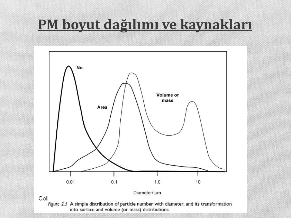 PM boyut dağılımı ve kaynakları Coll