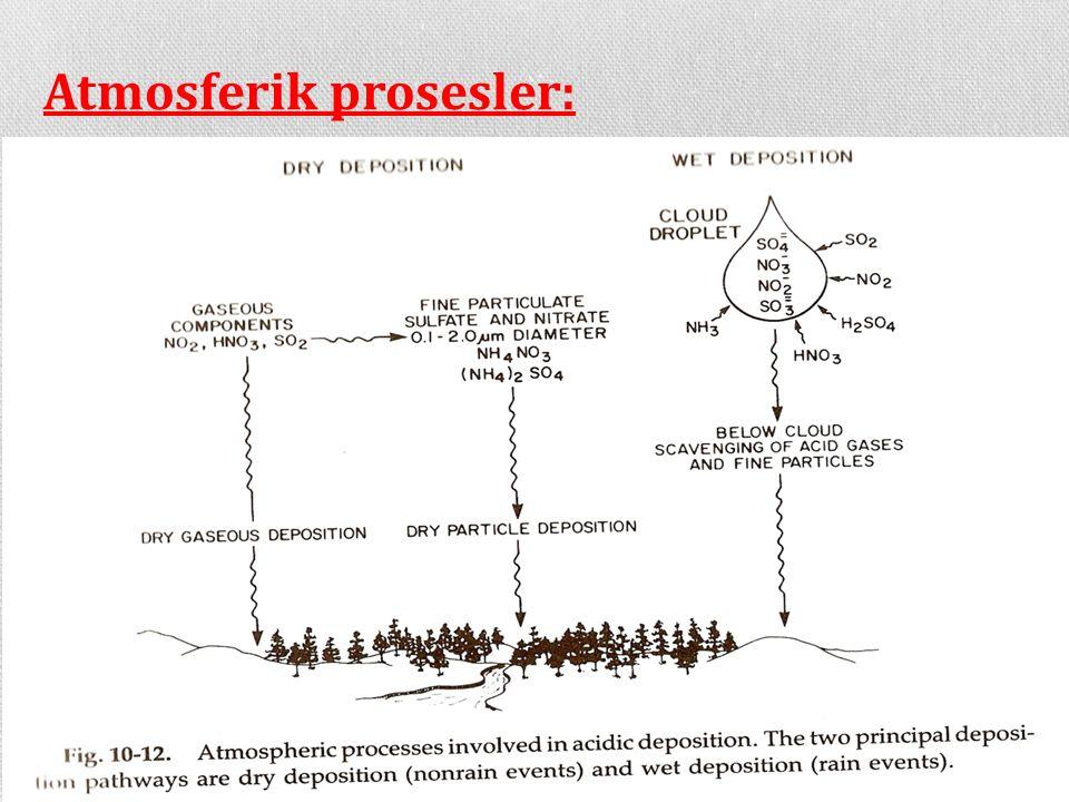 Atmosferik prosesler: