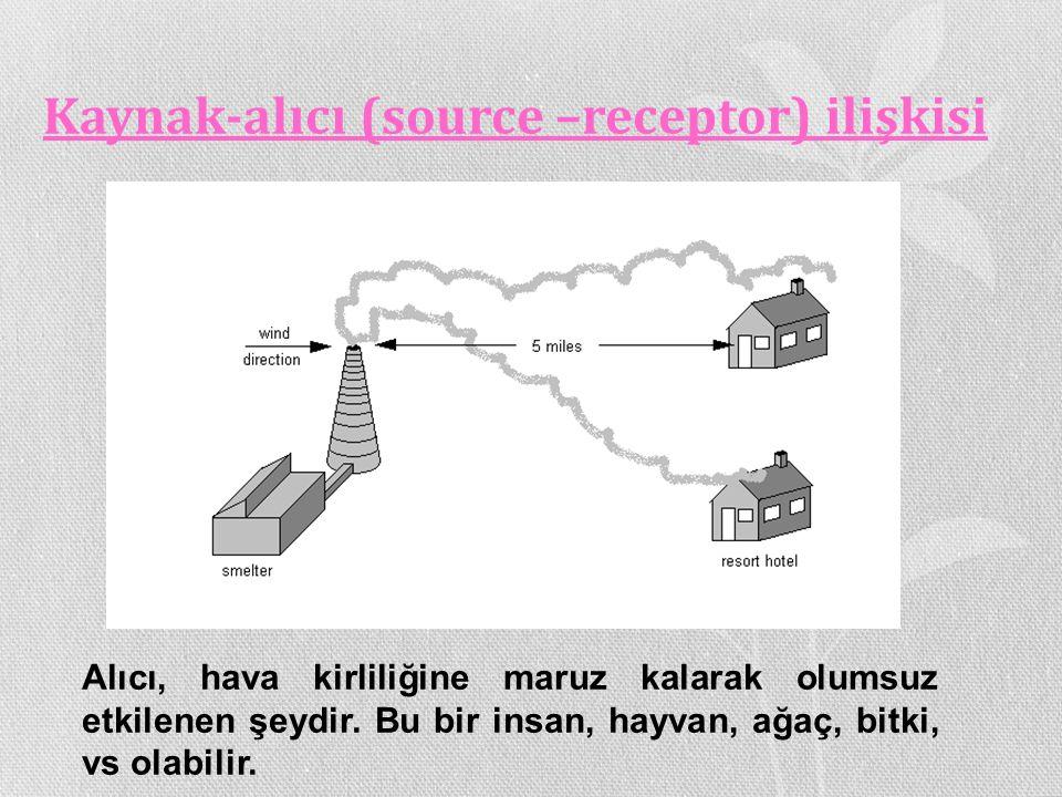 Kaynak-alıcı (source –receptor) ilişkisi Alıcı, hava kirliliğine maruz kalarak olumsuz etkilenen şeydir. Bu bir insan, hayvan, ağaç, bitki, vs olabili