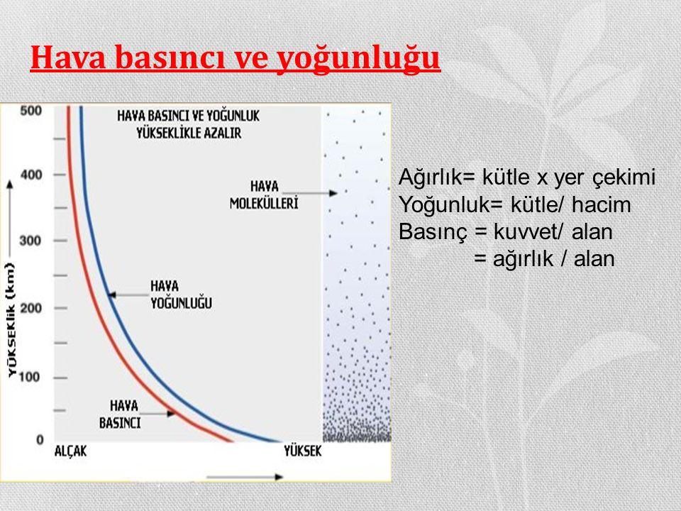 Hava basıncı ve yoğunluğu Ağırlık= kütle x yer çekimi Yoğunluk= kütle/ hacim Basınç = kuvvet/ alan = ağırlık / alan