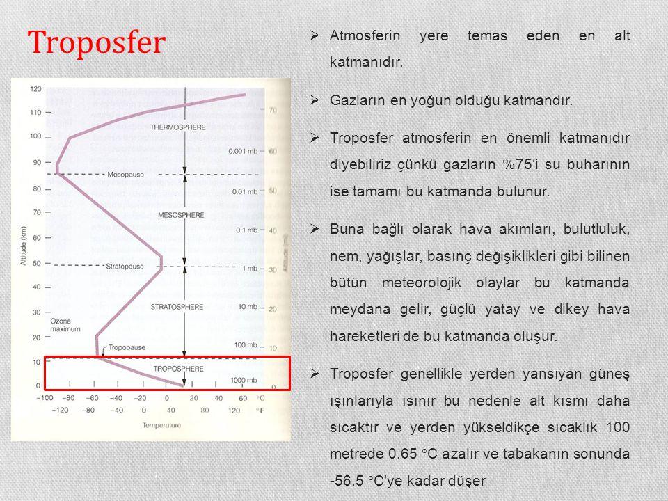 Troposfer  Atmosferin yere temas eden en alt katmanıdır.  Gazların en yoğun olduğu katmandır.  Troposfer atmosferin en önemli katmanıdır diyebiliri
