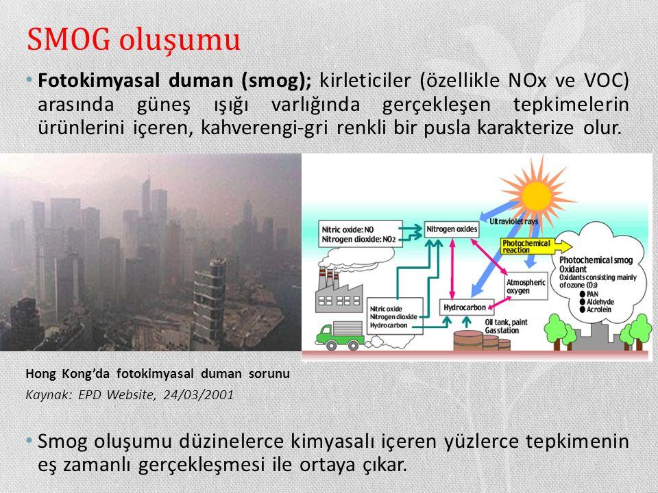 SMOG oluşumu Fotokimyasal duman (smog); kirleticiler (özellikle NOx ve VOC) arasında güneş ışığı varlığında gerçekleşen tepkimelerin ürünlerini içeren