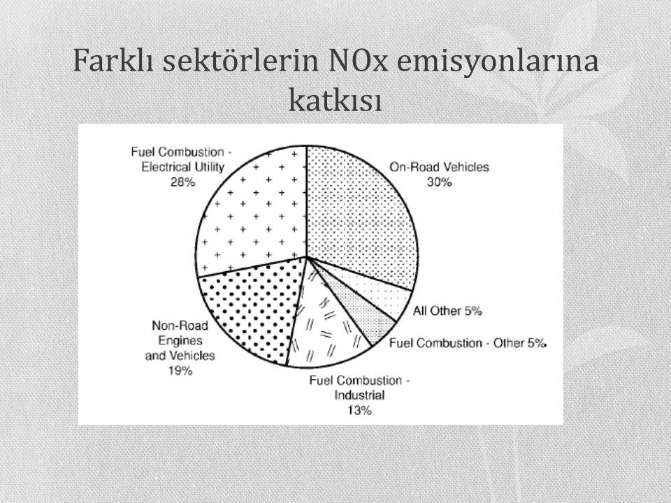 Farklı sektörlerin NOx emisyonlarına katkısı