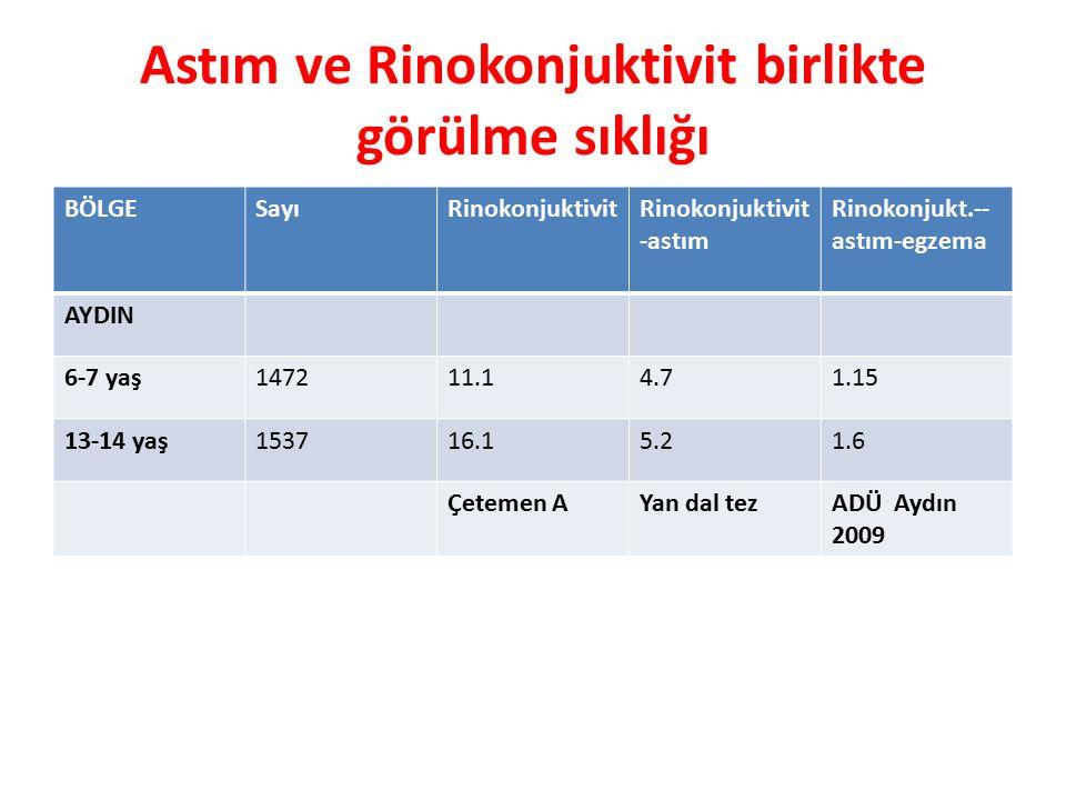 Astım ve Rinokonjuktivit birlikte görülme sıklığı BÖLGESayıRinokonjuktivitRinokonjuktivit -astım Rinokonjukt.-- astım-egzema AYDIN 6-7 yaş147211.14.71.15 13-14 yaş153716.15.21.6 Çetemen AYan dal tezADÜ Aydın 2009