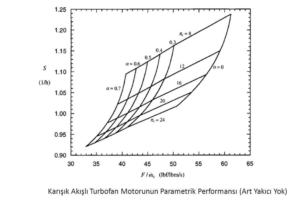 Karışık Akışlı Turbofan Motorunun Parametrik Performansı (Art Yakıcı Yok)
