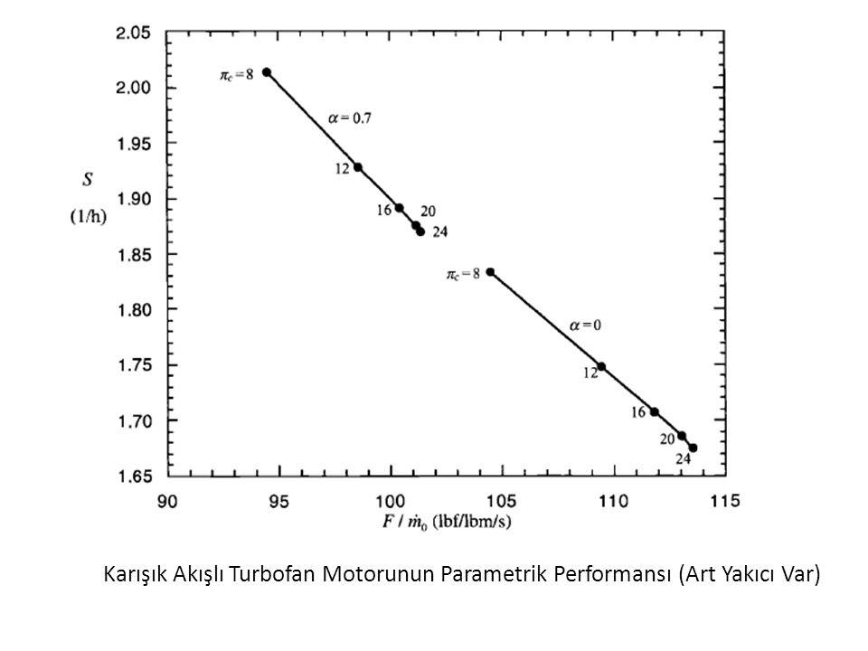 Karışık Akışlı Turbofan Motorunun Parametrik Performansı (Art Yakıcı Var) 