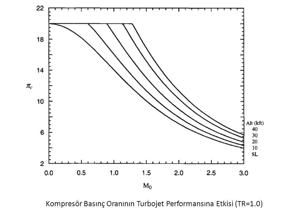 Kompresör Basınç Oranının Turbojet Performansına Etkisi (TR=1.0)