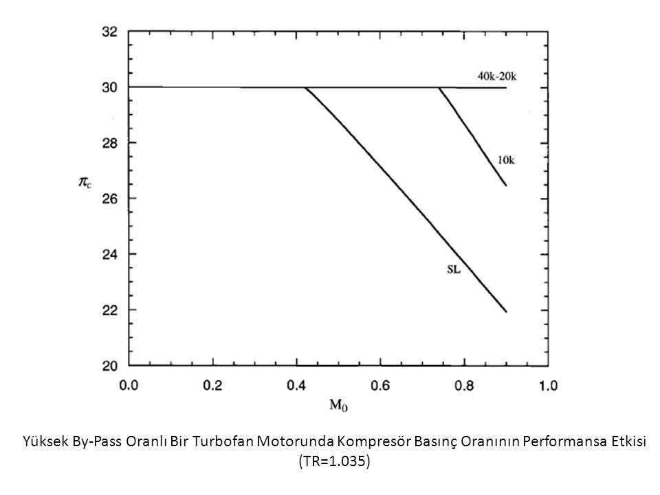 Yüksek By-Pass Oranlı Bir Turbofan Motorunda Kompresör Basınç Oranının Performansa Etkisi (TR=1.035)